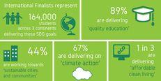 International Green Gown Award Finalists' stats